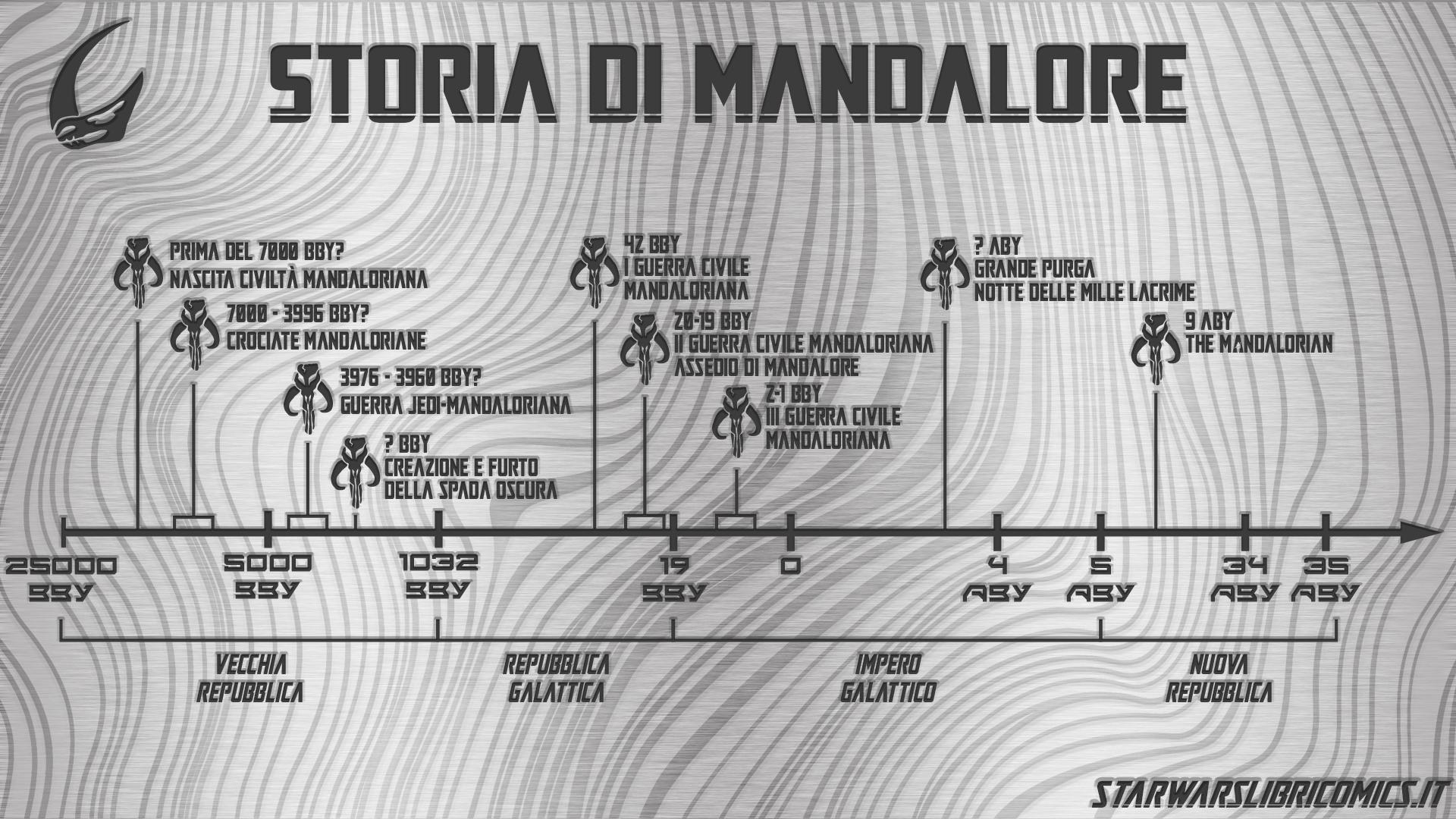 Storia di Mandalore