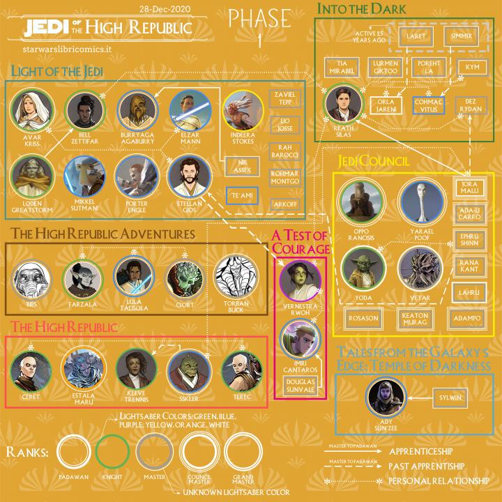 Jedi dell'Alta Repubblica v2